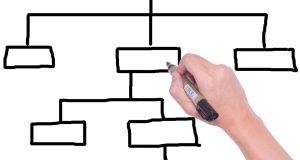 La estrategia de ramificación de contenido