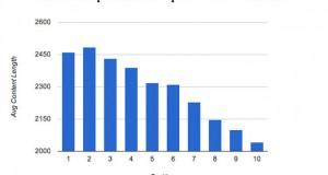 El 20% de las búsquedas en Google nunca se han hecho antes