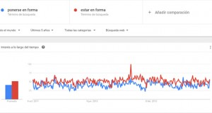 Google Trends y la búsqueda de tendencias
